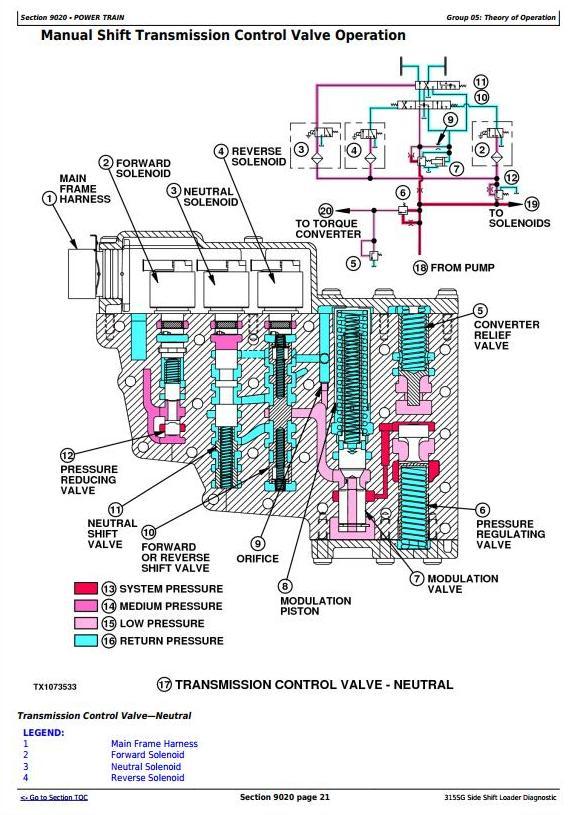 TM10225 - John Deere 315SG Side Shift Loader (SN.BE315SG200039-) Diagnostic and Test Service Manual - 2
