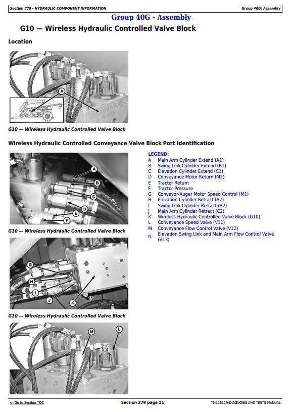 TM115119 - John Deere 1910 (SN.750101-) Hydraulic drv Tow-Between Commodity Air Carts Diagnosis Manual - 2