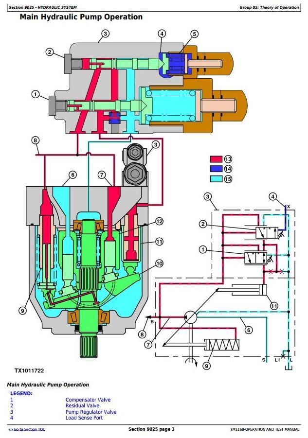 TM1160 - John Deere 250D, 300D Truck Articulated Dump 609166-XXXXXX Operation and Test Manual - 3