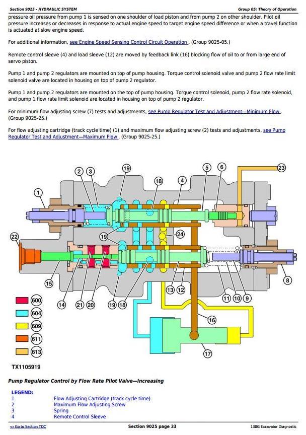 TM12554 - John Deere 130G (T3/S3a) Excavator (S.N. 1FF130GX_D040001) Operation & Test Service Manual - 3