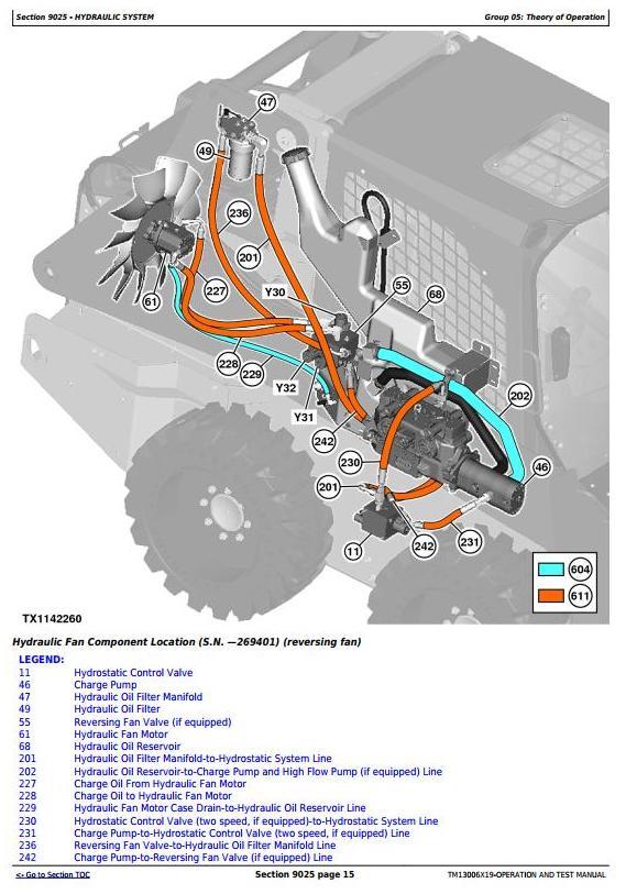 TM13006X19 - John Deere 318E, 320E Skid Steer Loaders with Manual Controls Diagnostic Service Manual - 1