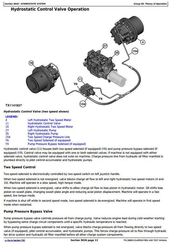 TM13009X19 - John Deere 319E, 323E Skid Steer & Compact Track Loader (EH) Diagnostic Service Manual - 2