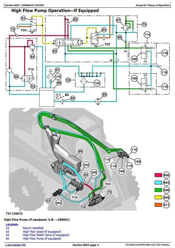 TM13043X19 - John Deere 326E (SN.J247388-) Skid Steer Loader (EH Controls) Diagnostic Service Manual - 2