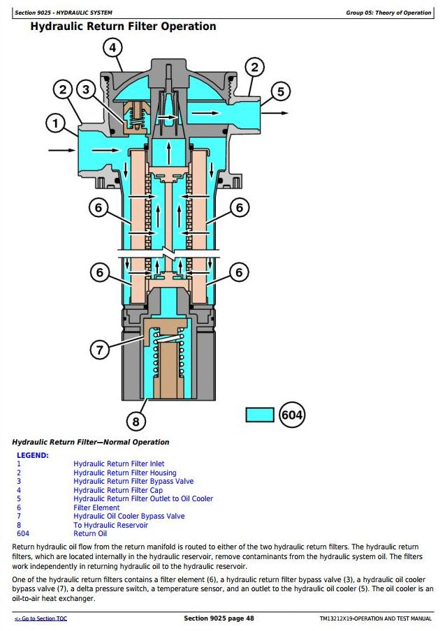 TM13212X19 - John Deere 644K 4WD Loader (SN.from C000001, D000001) Diagnostic & Test Service Manual - 2