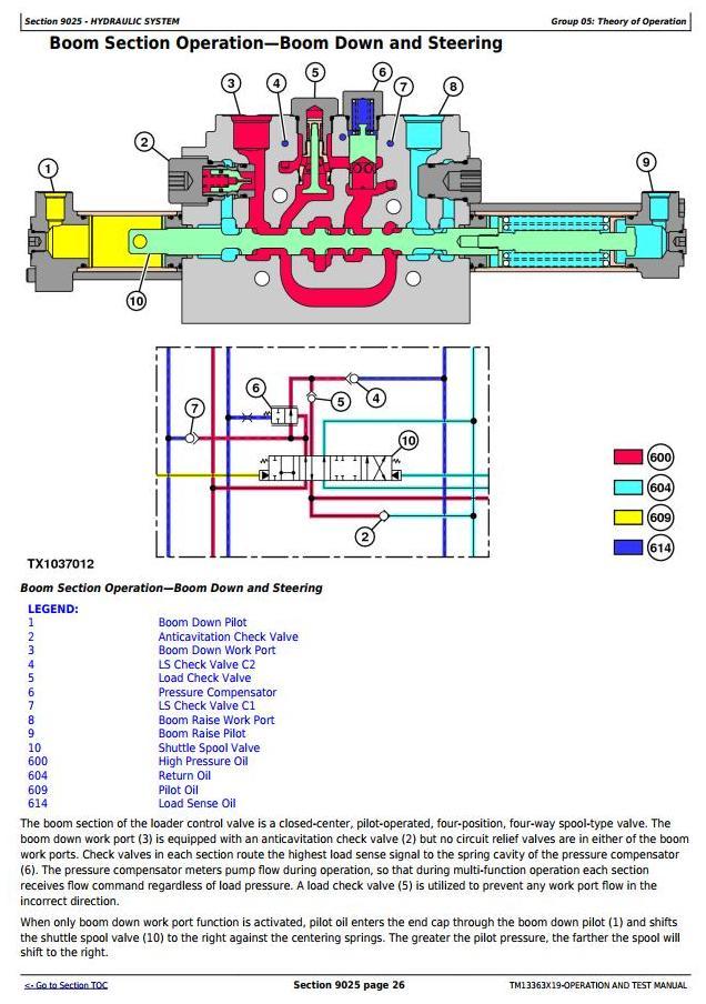 TM13363X19 - John Deere 544K 4WD Loader (SN.F670308-677548) Diagnostic, Operation&Test Service Manual - 2