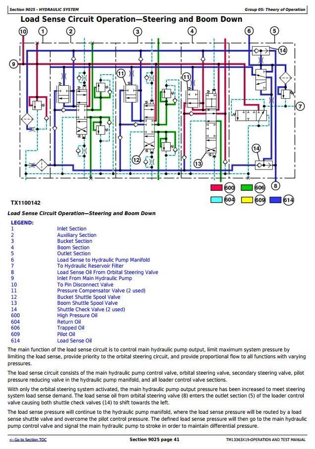 TM13363X19 - John Deere 544K 4WD Loader (SN.F670308-677548) Diagnostic, Operation&Test Service Manual - 3