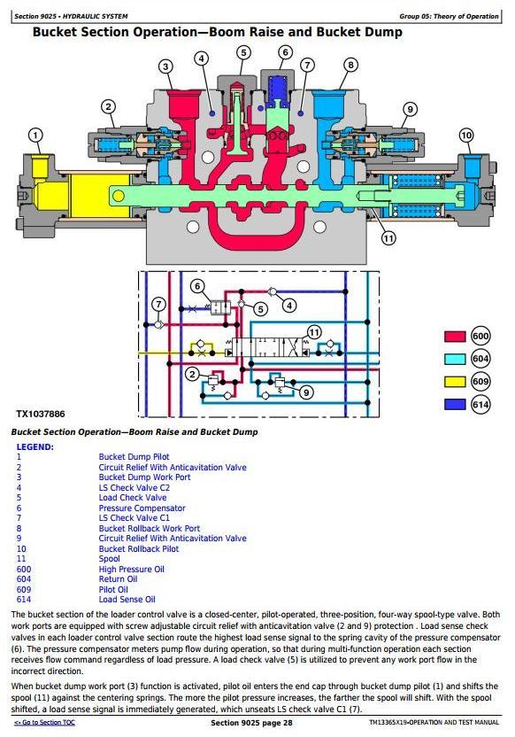 TM13365X19 - John Deere 524K 4WD Loader (SN.D670308-677548) Diagnostic, Operation&Test Service Manual - 3