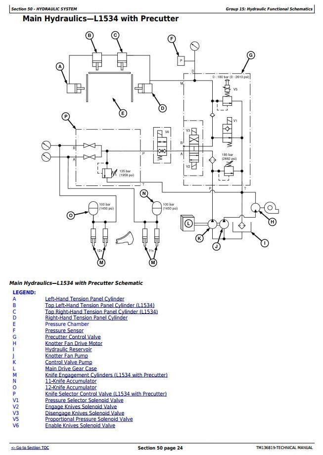 TM136819 - John Deere L1524, L1533, L1534 Hay & Forage Large Square Balers Technical Service Manual  I - 2