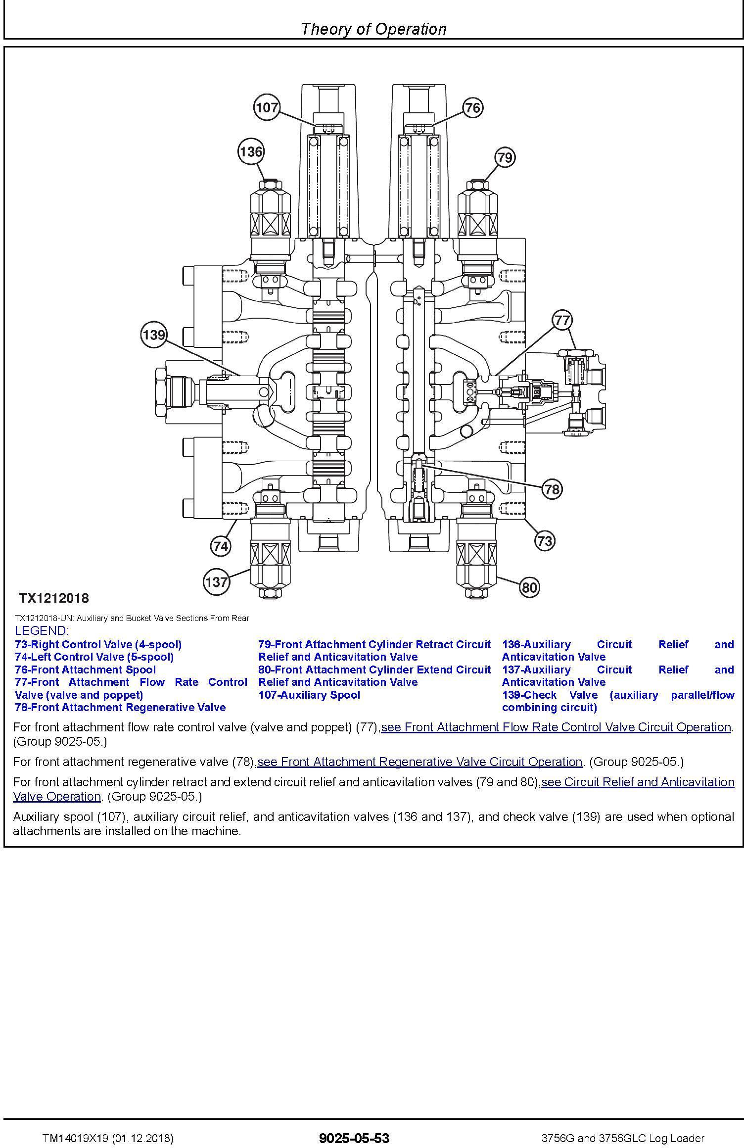 John Deere 3756G, 3756GLC (SN. D376001-) Log Loader Operation & Test Technical Manual (TM14019X19) - 1