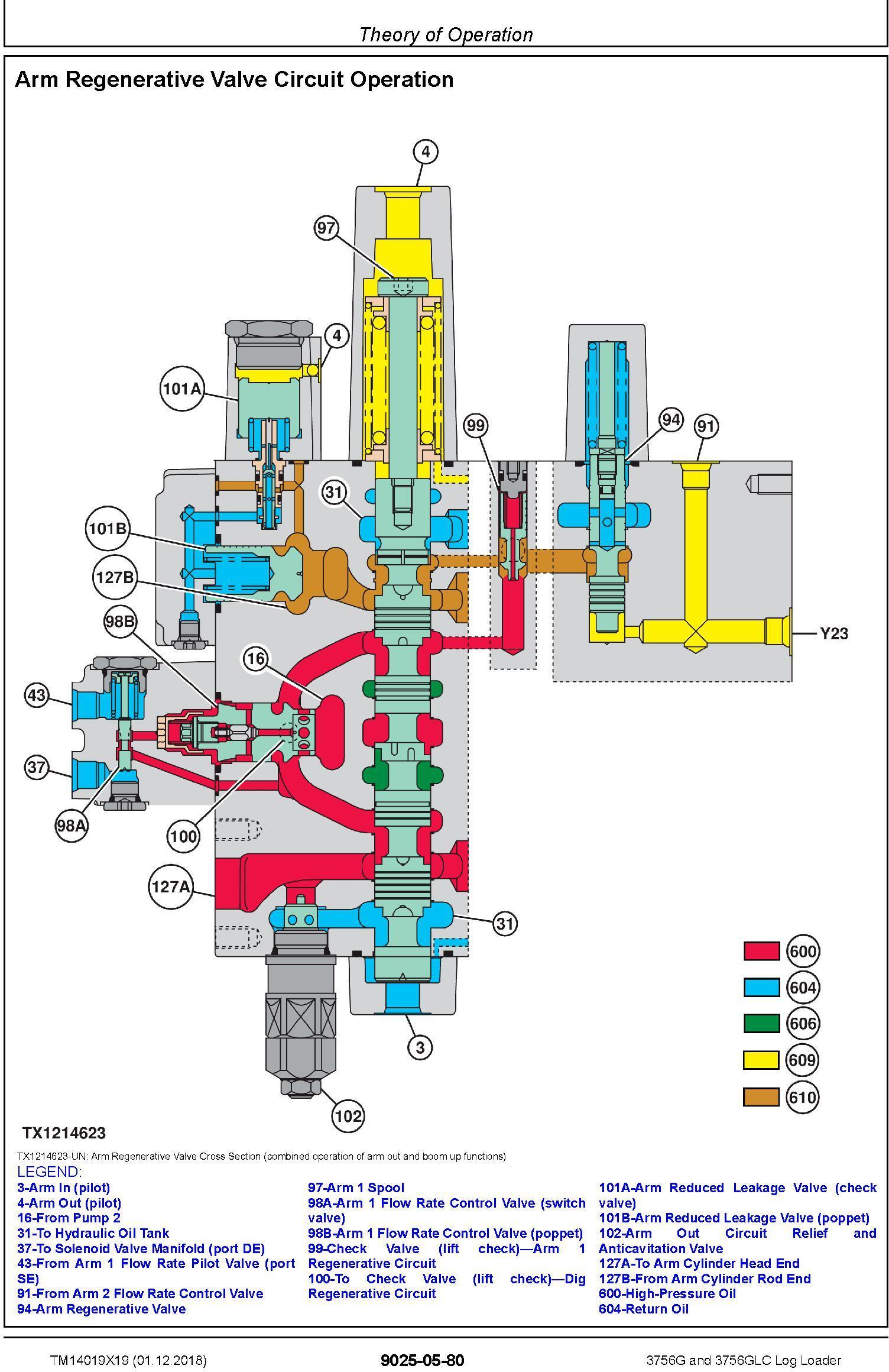 John Deere 3756G, 3756GLC (SN. D376001-) Log Loader Operation & Test Technical Manual (TM14019X19) - 2