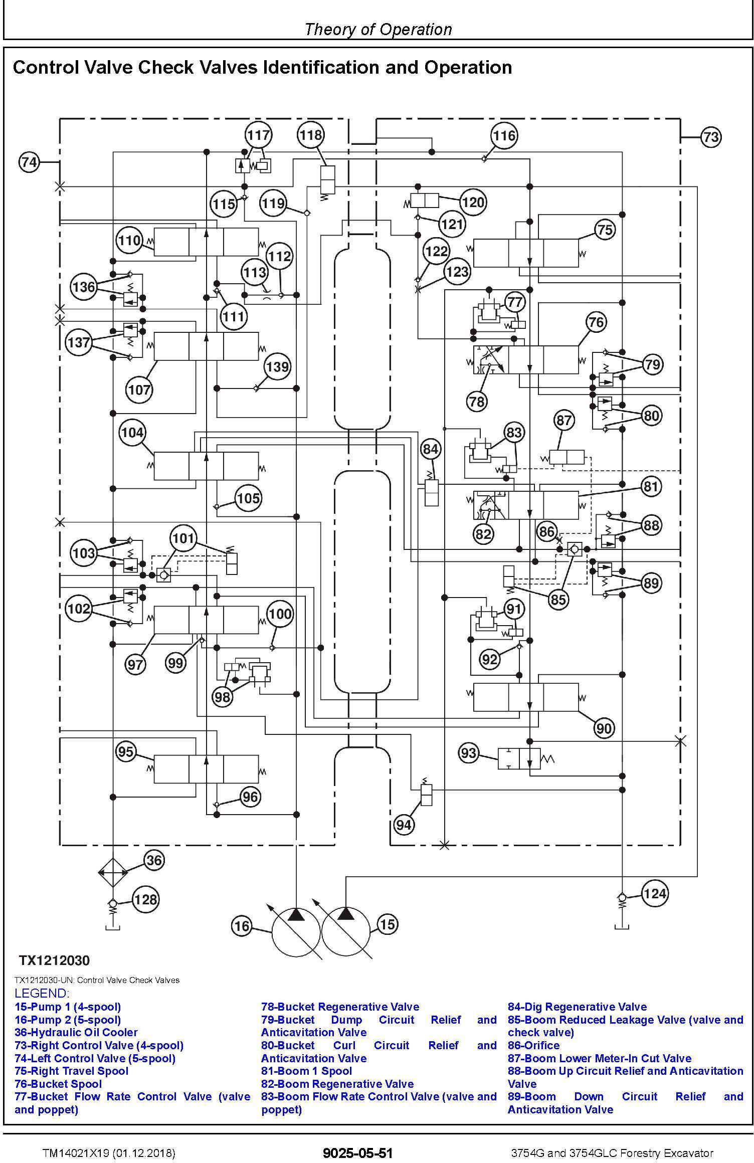 John Deere 3754G, 3754GLC (SN. F371001-) Forestry Excavator Diagnostic Technical Manual (TM14021X19) - 3