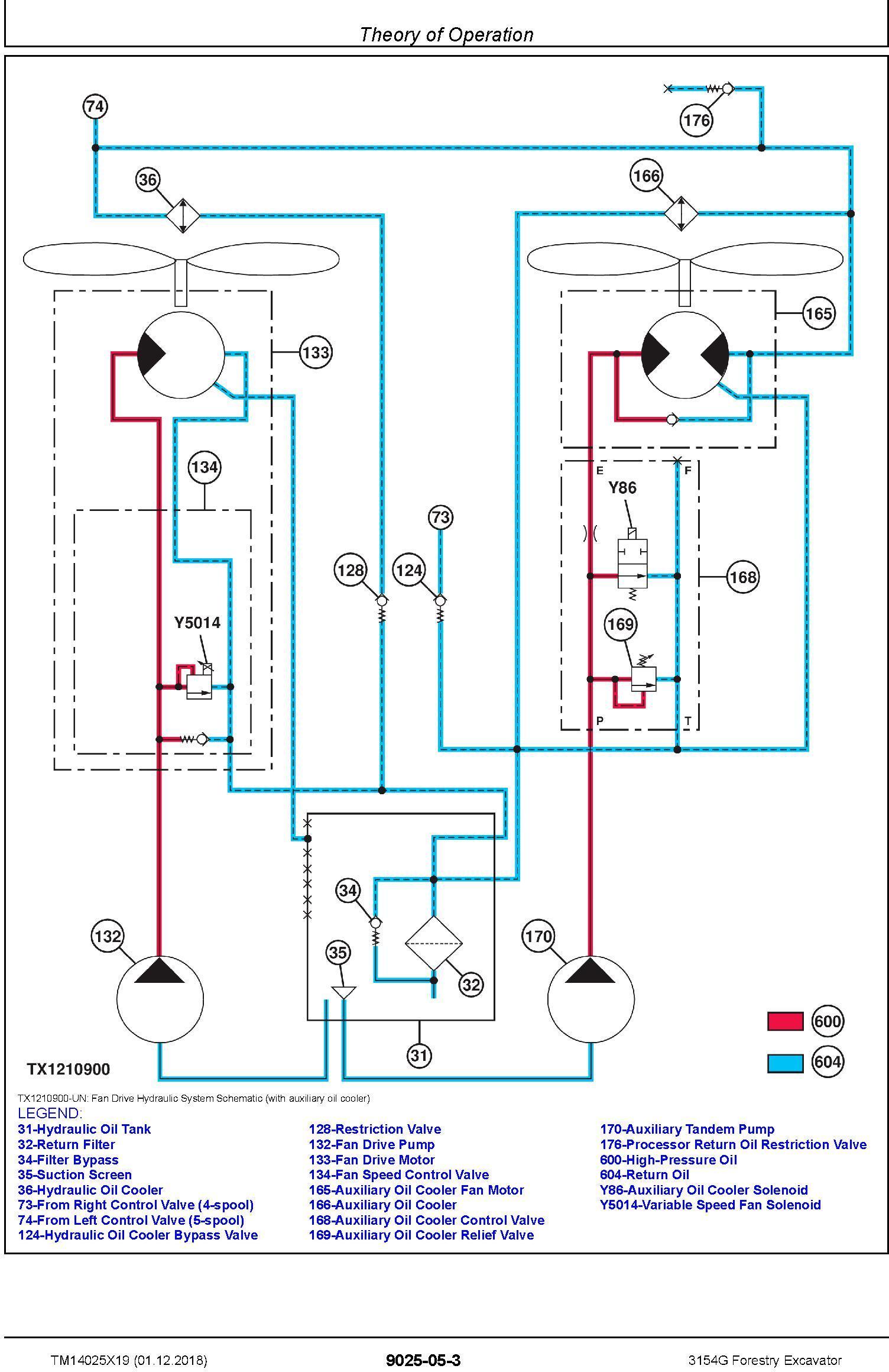 John Deere 3154G (SN. F310001-) Forestry Excavator Operation & Test Technical Manual (TM14025X19) - 2