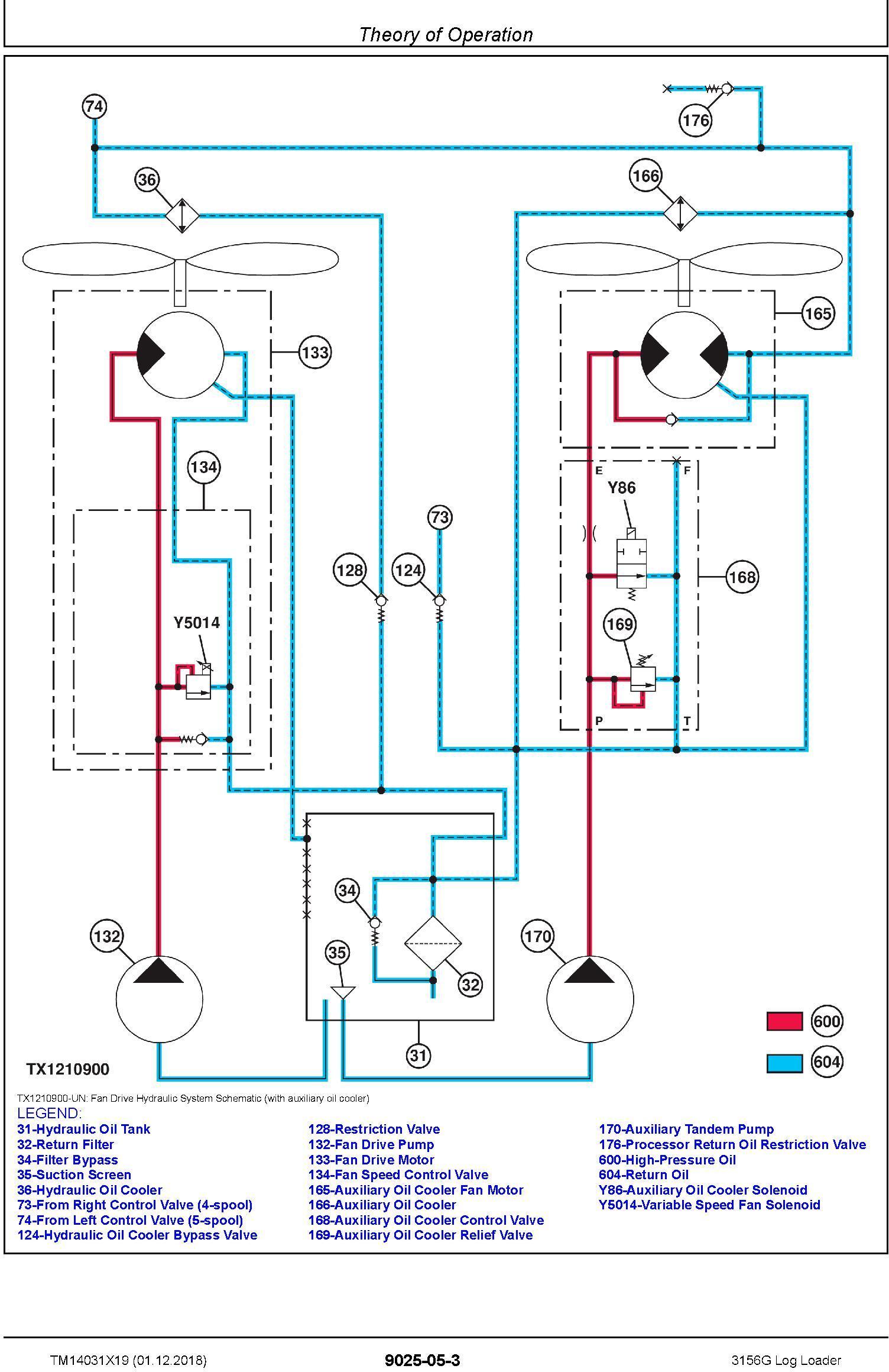 John Deere 3156G (SN. D316001-) Log Loader Operation & Test Technical Service Manual (TM14031X19) - 2