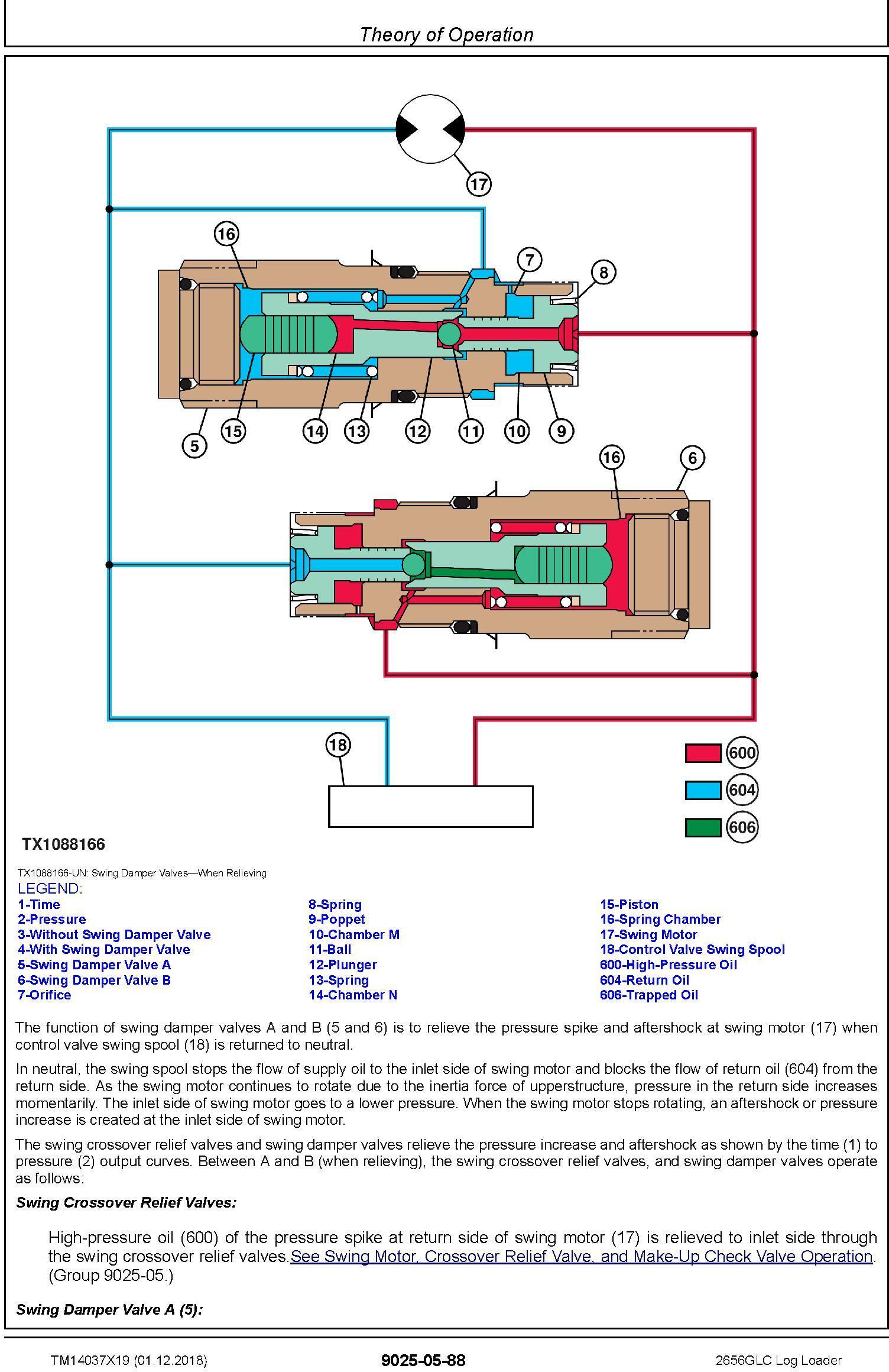 John Deere 2656GLC (SN. F266001-) Log Loader Operation & Test Technical Service Manual (TM14037X19) - 3