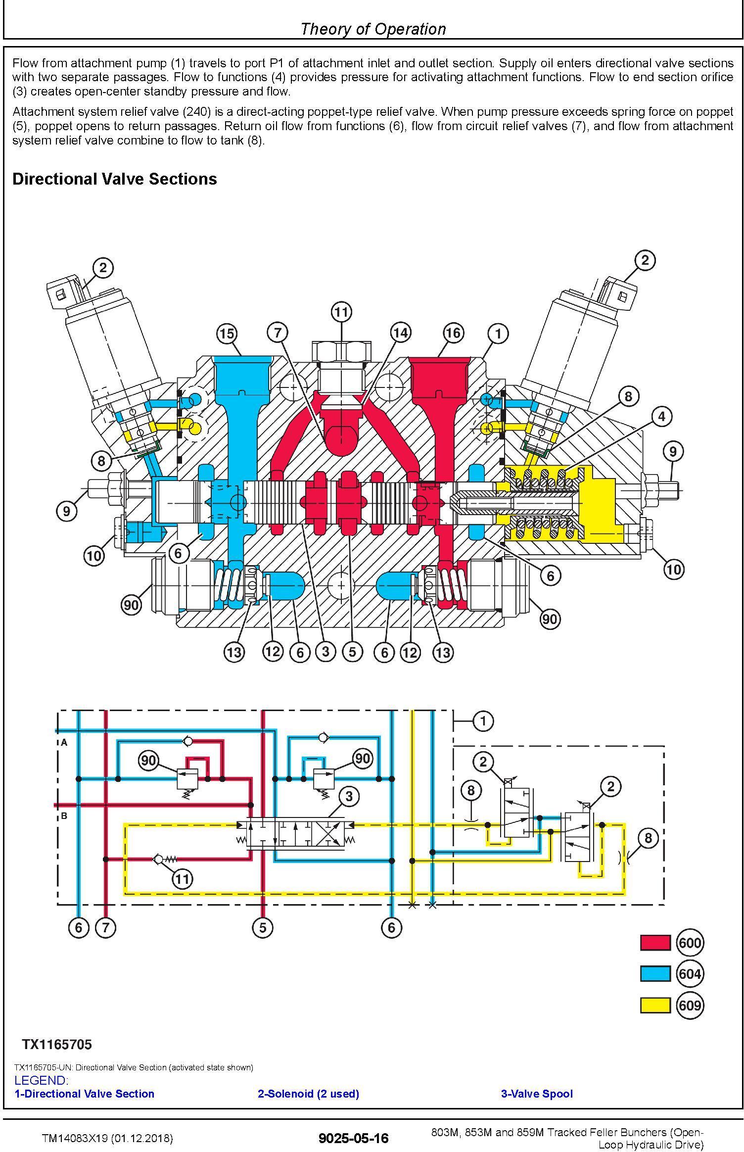 John Deere 803M,853M (SN.F293917-,L343918-) Feller Bunchers (Open-Loop) Diagnostic Manual TM14083X19 - 3