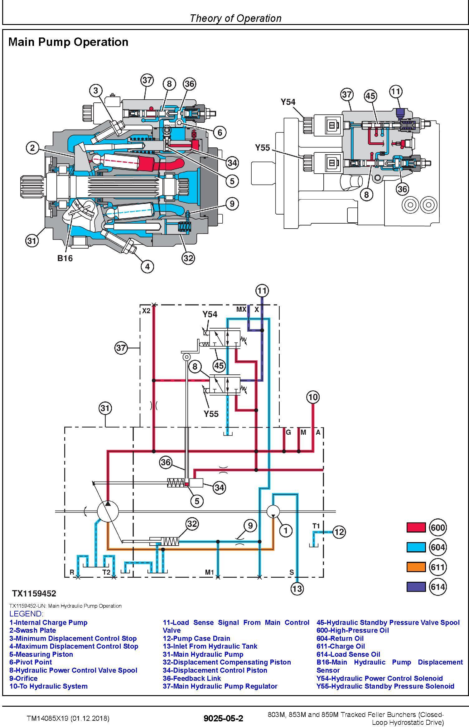 John Deere 803M,853M (SN.F293917-,L343918-) Feller Buncher(Closed-Loop) Diagnostic Manual TM14085X19 - 2