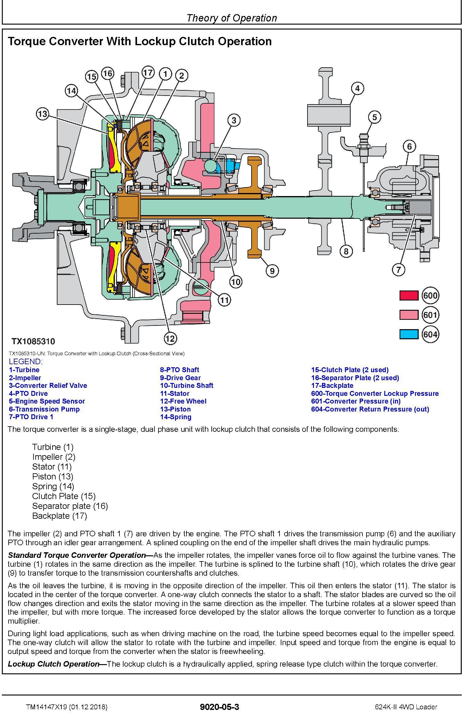 John Deere 624K-II (SN: C677549-, D677549-) 4WD Loader Operation & Test Service Manual (TM14147X19) - 3