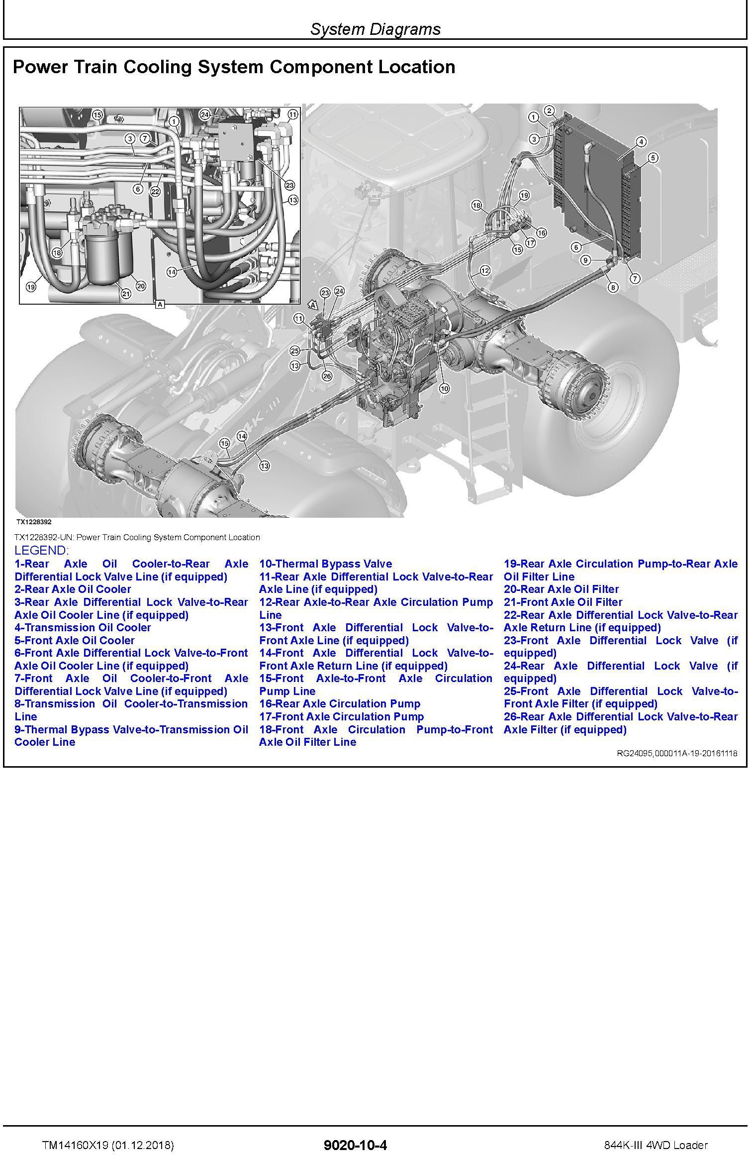 John Deere 844K-III (SN. D677782-) 4WD Loader Operation & Test Technical Service Manual (TM14160X19) - 3