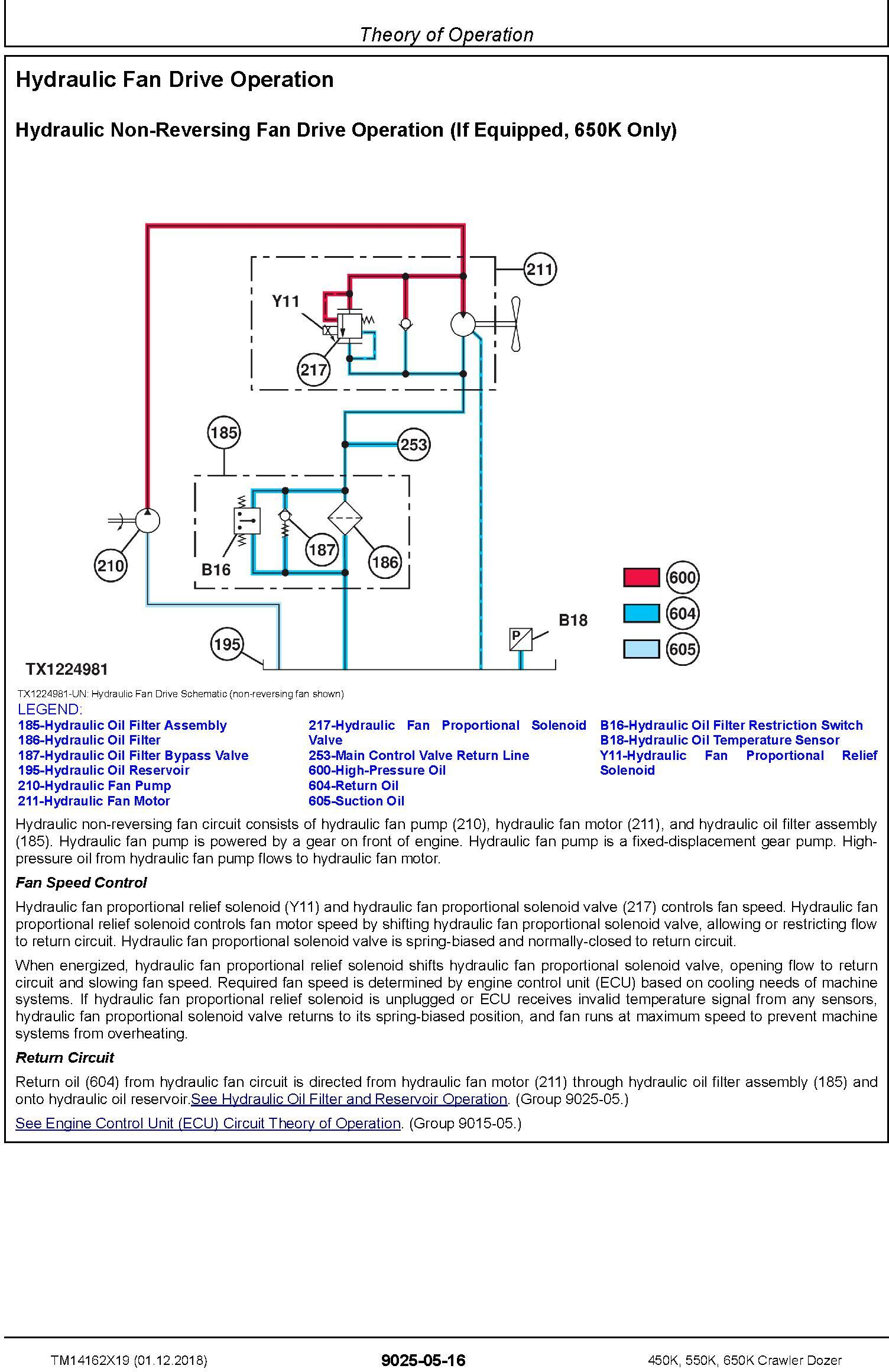 John Deere 450K, 550K, 650K (SN. F305399-) Crawler Dozer Diagnostic Technical Manual (TM14162X19) - 2
