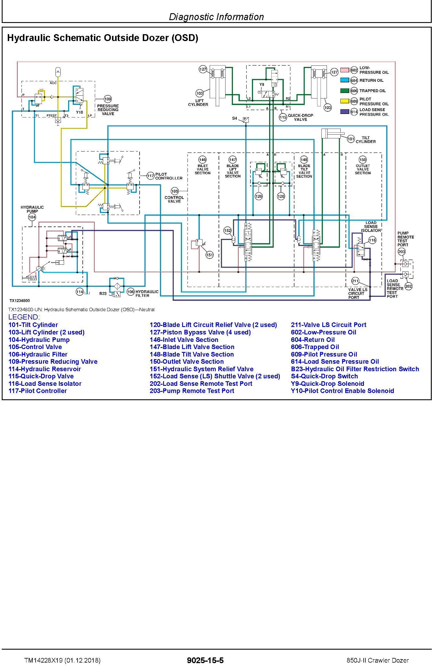 John Deere 850J-II (SN. C306799-354851) Crawler Dozer Operation & Test Technical Manual (TM14228X19) - 2