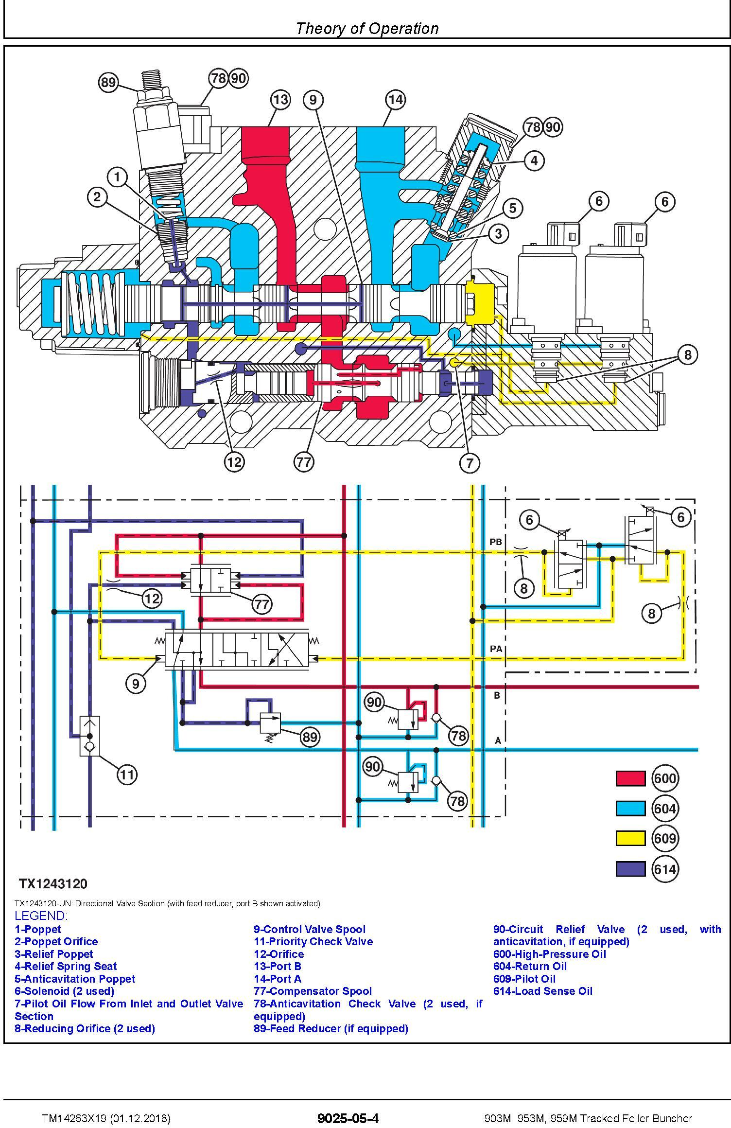 John Deere 903M,953M,959M (SN.C317982-,D317982-) Feller Buncher Diagnostic Service Manual TM14263X19 - 2