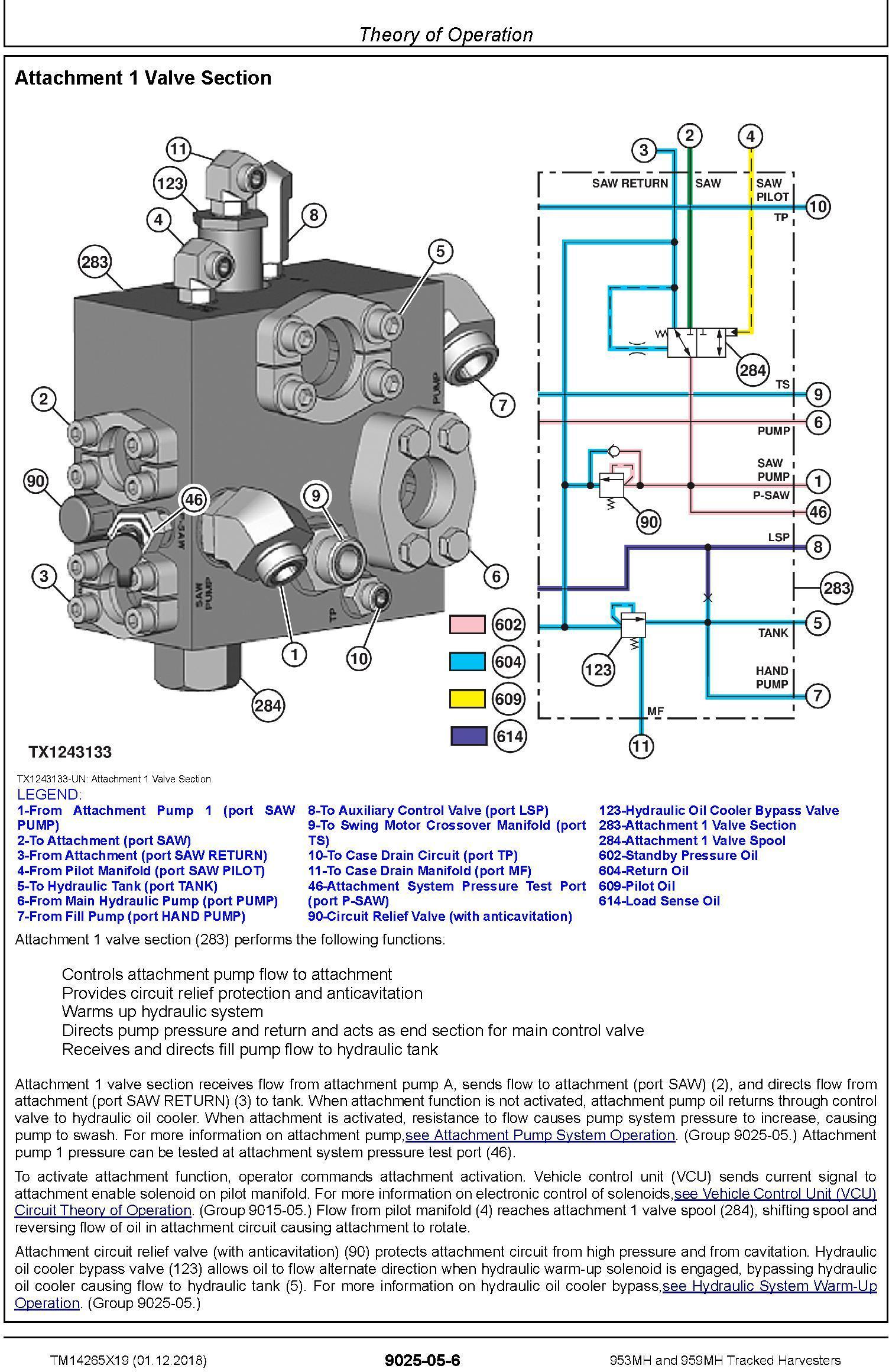 John Deere 953MH, 959MH (SN. F317982-, L317982-) Tracked Harvesters Diagnostic Manual (TM14265X19) - 2
