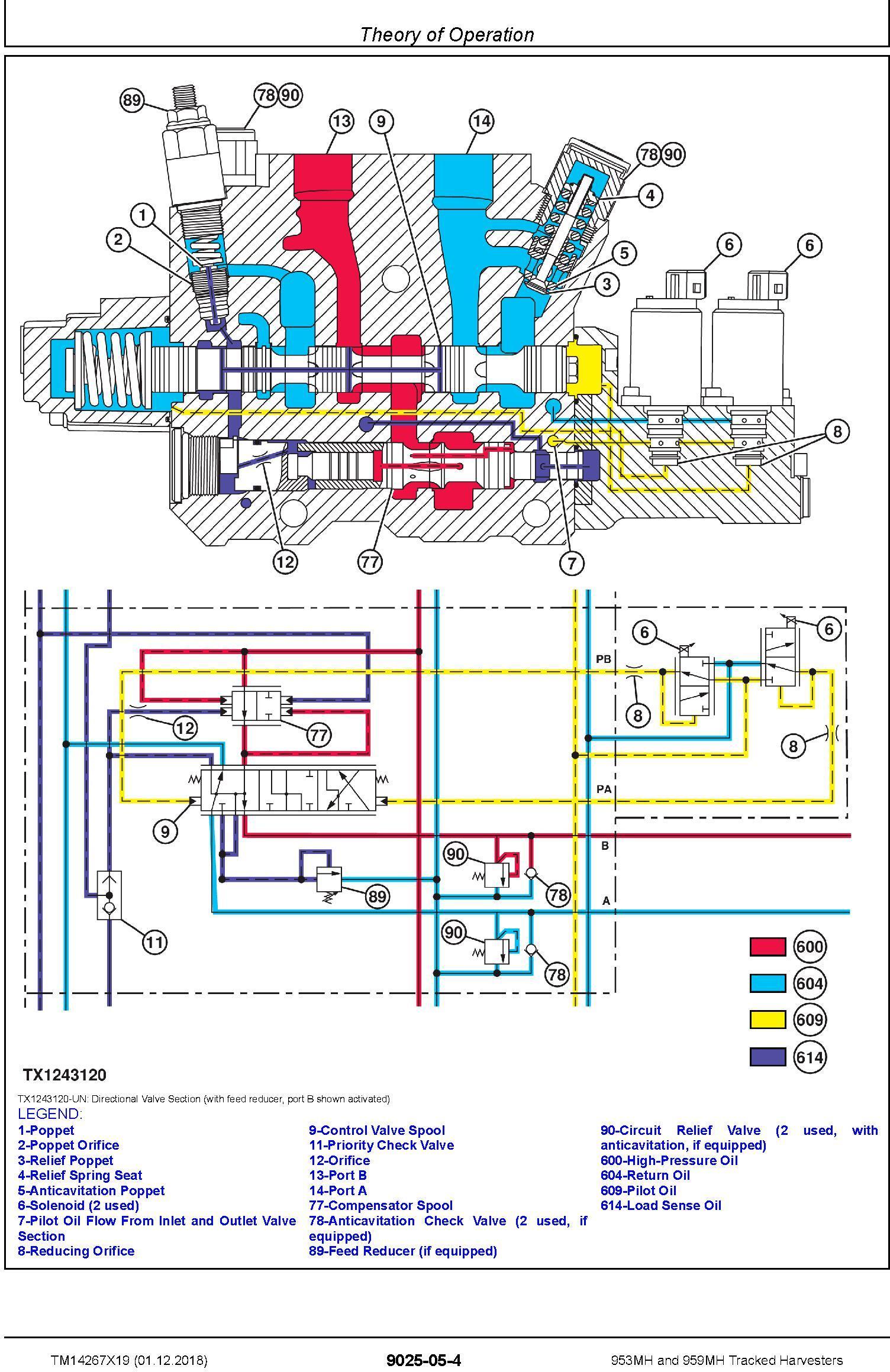 John Deere 953MH, 959MH (SN. C317982-, D317982-) Tracked Harvesters Diagnostic Manual (TM14267X19) - 1