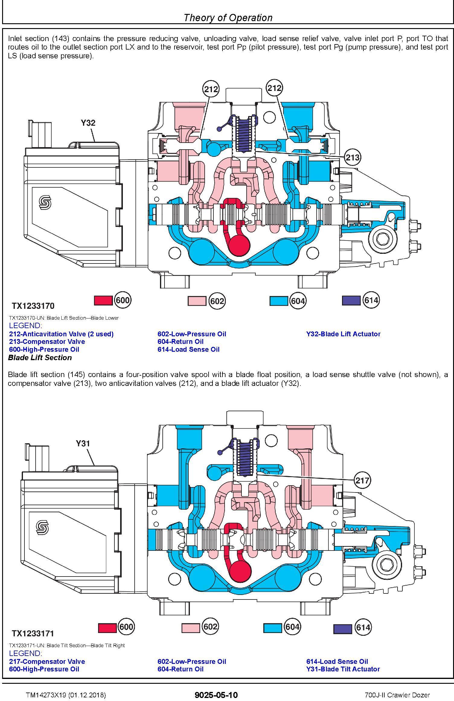 John Deere 700J-II (SN. D000001-) Crawler Dozer Operation & Test Technical Manual (TM14273X19) - 2
