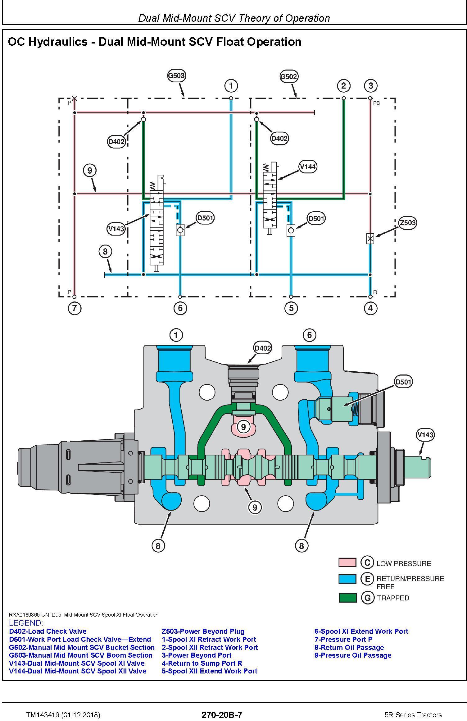 John Deere 5090R, 5100R, 5115R, 5115RH,5125R Tractors Diagnostic Technical Service Manual (TM143419) - 3