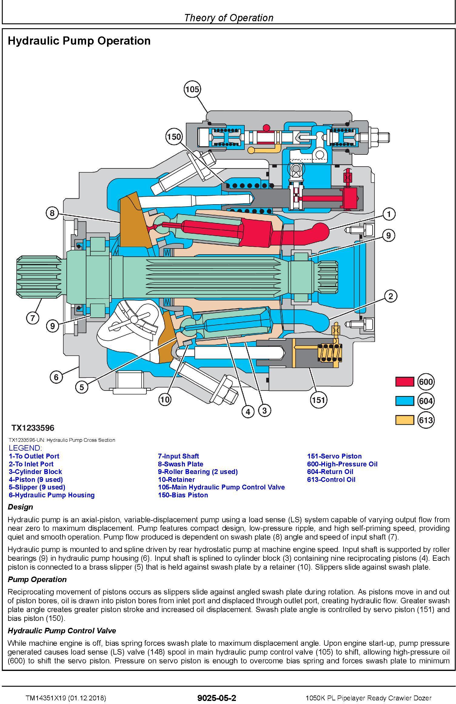 John Deere 1050K PL (SN. F318802-) Pipelayer Ready Crawler Dozer Diagnostic Manual (TM14351X19) - 3