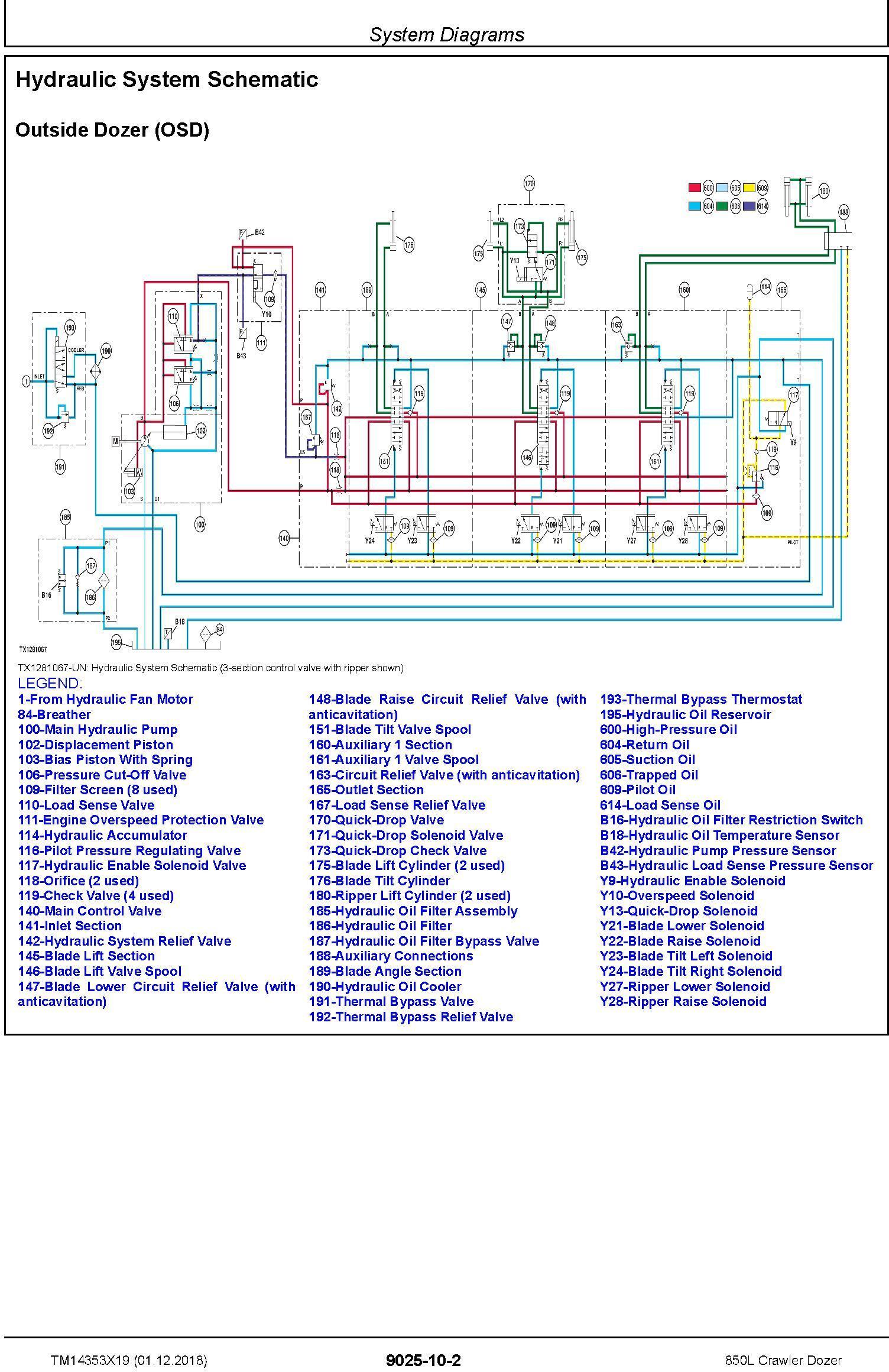 John Deere 850L Crawler Dozer Operation & Test Technical Manual (TM14353X19) - 2
