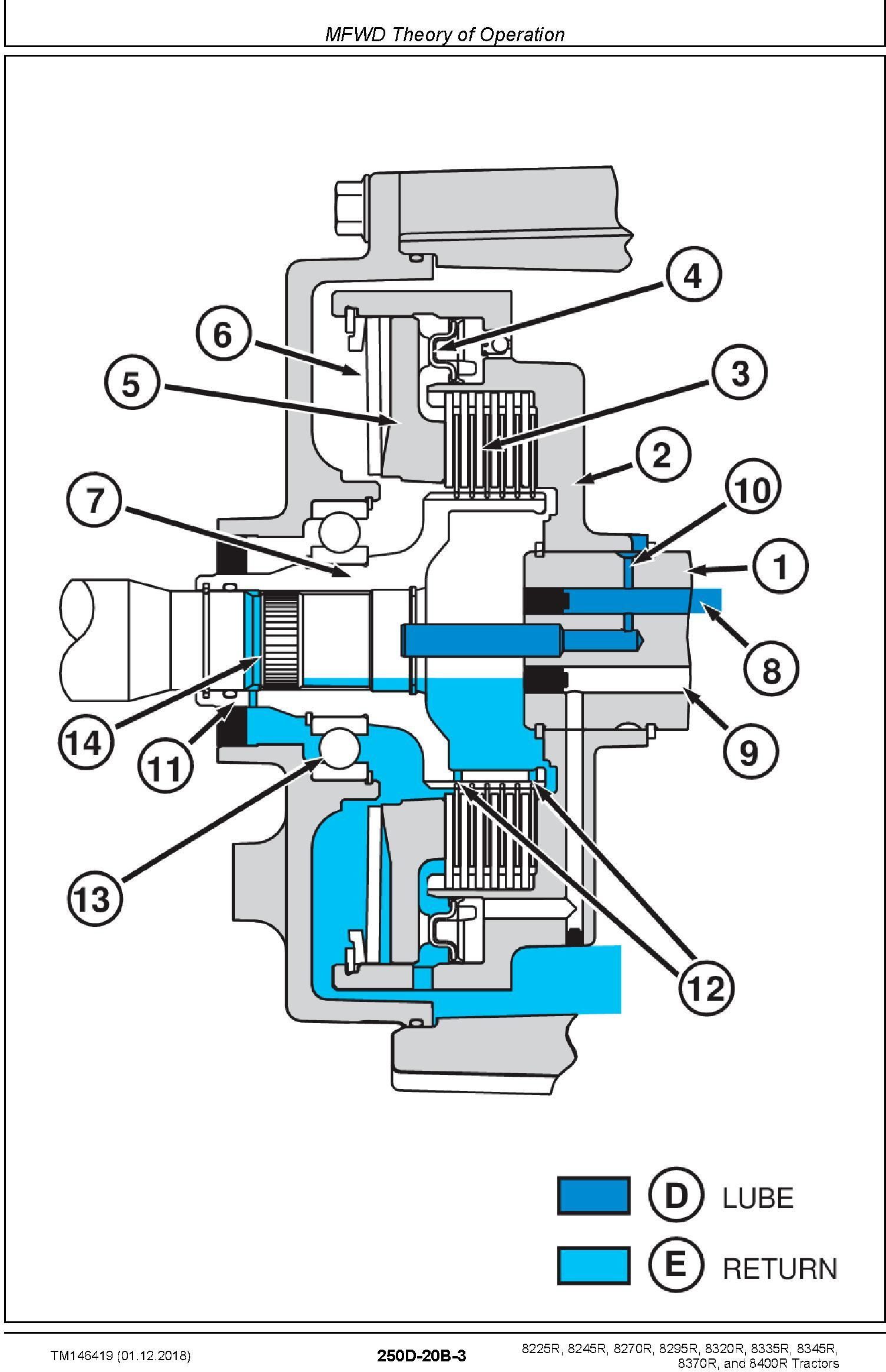 John Deere 8225R 8245R 8270R 8295R 8320R 8335R 8345R 8370R 8400R Tractors Diagnostic Manual TM146419 - 3