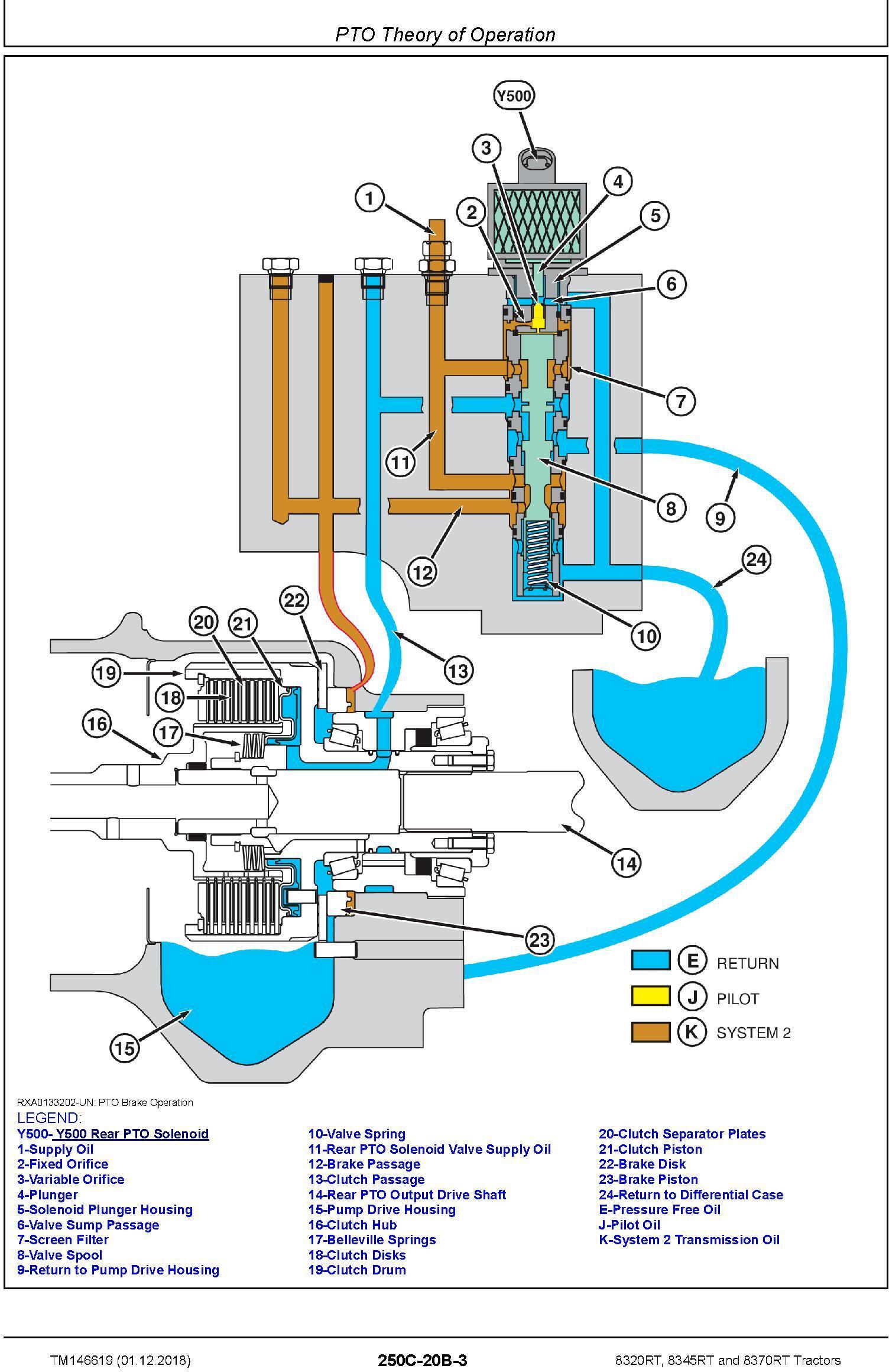 John Deere 8320RT, 8345RT, 8370RT Tractors (SN.917000-920000) Diagnostic Technical Manual (TM146619) - 2