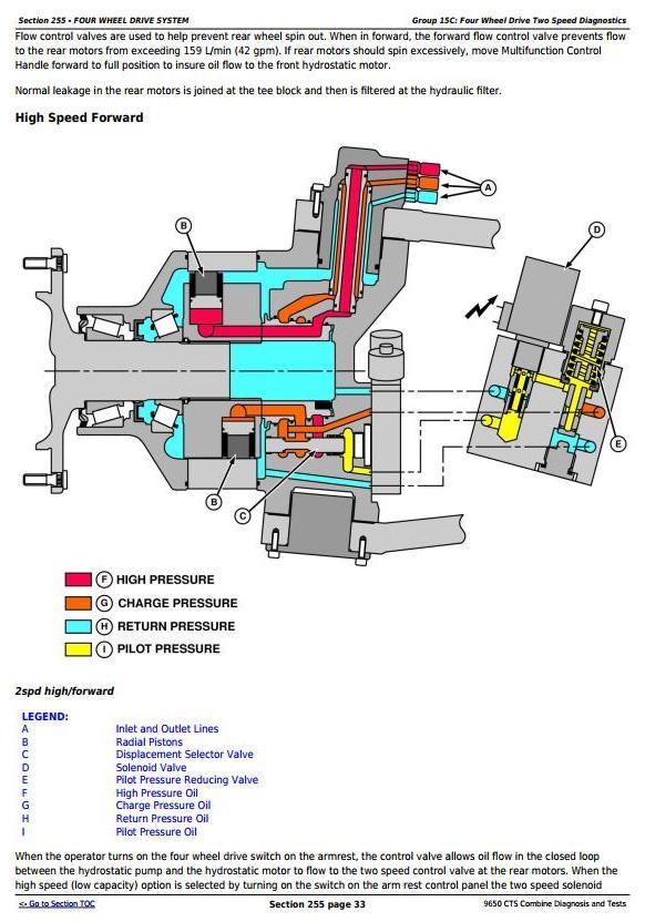 TM1822 - John Deere 9650 CTS Combines Diagnostic & Tests Service Manual - 2