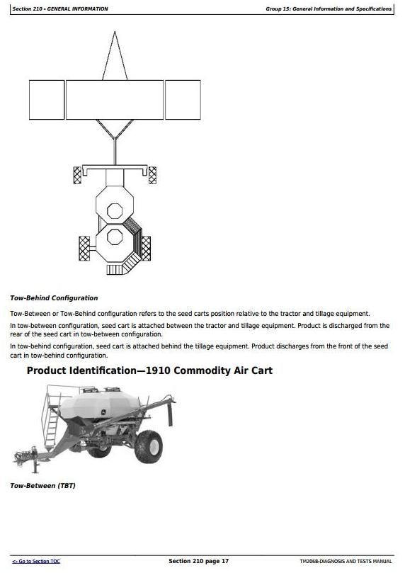 TM2068 - John Deere 1910 (SN.-755100) Commodity Air Cart (Ground Driven) Diagnostic Service Manual - 3