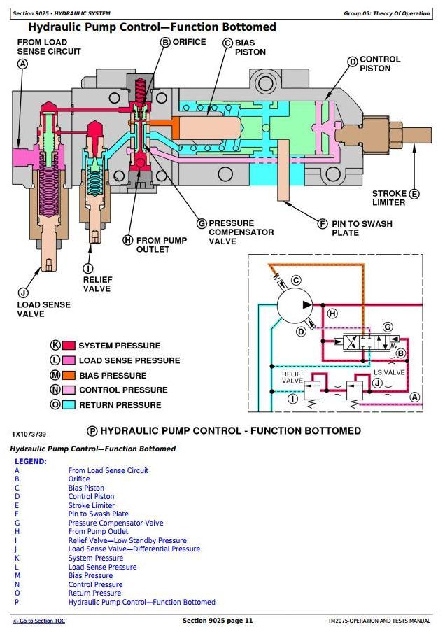 TM2075 - John Deere 644J (SN.-611231), 724J (SN.-611218) 4WD Loader Diagnostic & Test Service Manual - 3