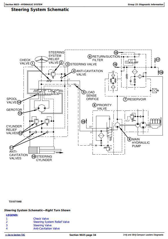 TM2206 - John Deere 244J (SN:-23289) , 304J (SN:-23371) Compact Loader Diagnostic&Test Service Manual - 3