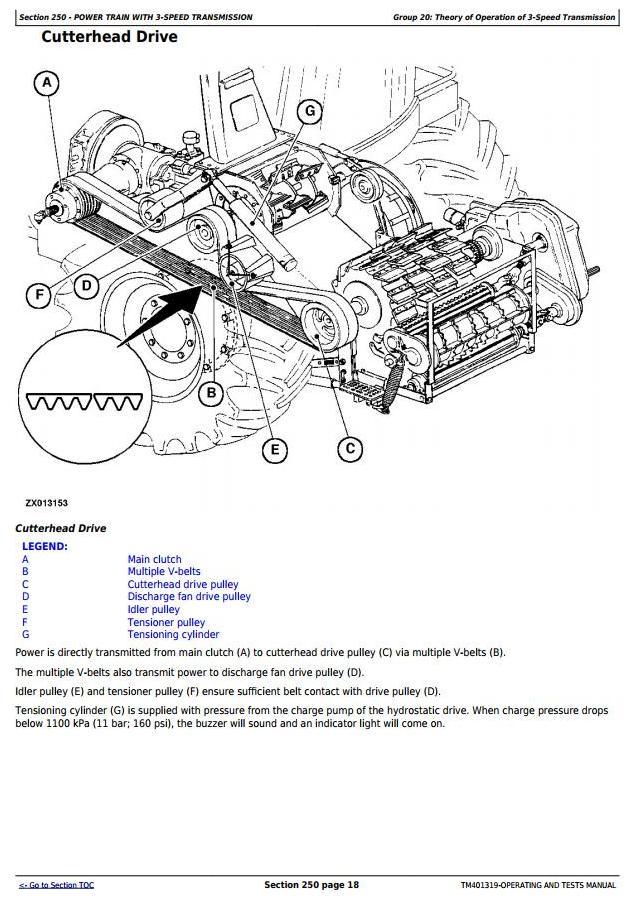 TM401319 - John Deere 7250, 7350, 7450, 7550, 7750, 7850, 7950 Forage Harvesters Diagnostic Manual - 2