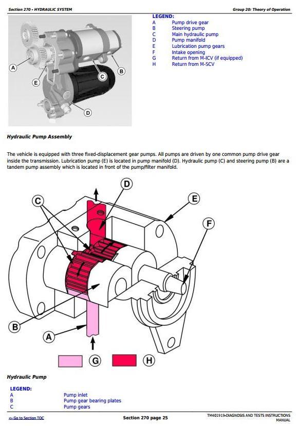 TM401919 - John Deere Tractors 5070M, 5080M, 5090M, 5100M (European) Diagnostic and Tests Service Manual - 2