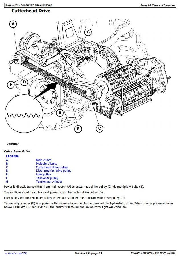 TM404319 - John Deere 7180, 7280, 7380, 7480, 7580, 7780, 7980 Forage Harvesters Diagnostic Service Manual - 3