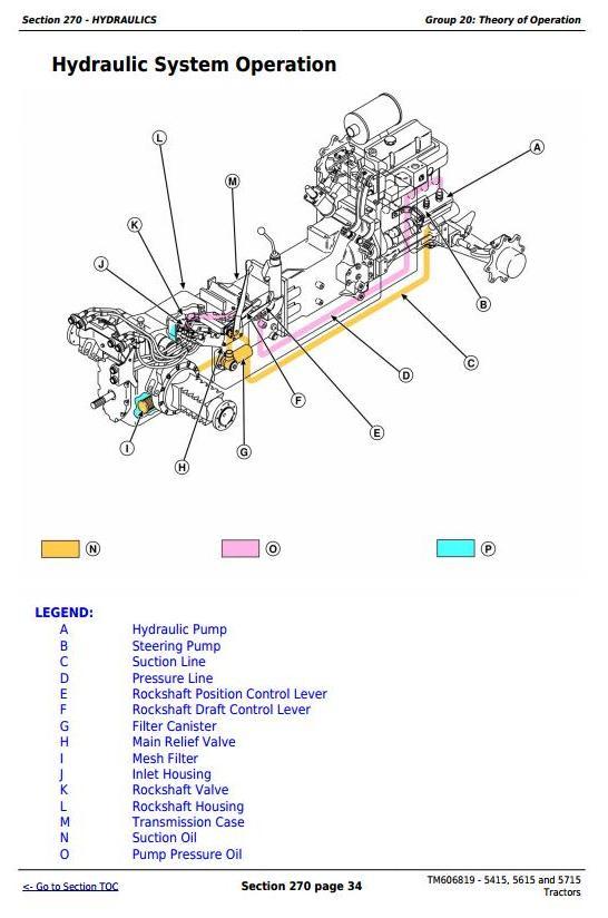 TM606819 - John Deere Tractors 5415, 5615 and 5715 Diagnostic and Tests Service Manual - 3