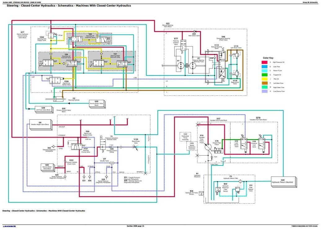 TM803919 - John Deere S540, S550, S660, S670, S680, S690 Combine Diagnostic and Tests Service Manual - 3