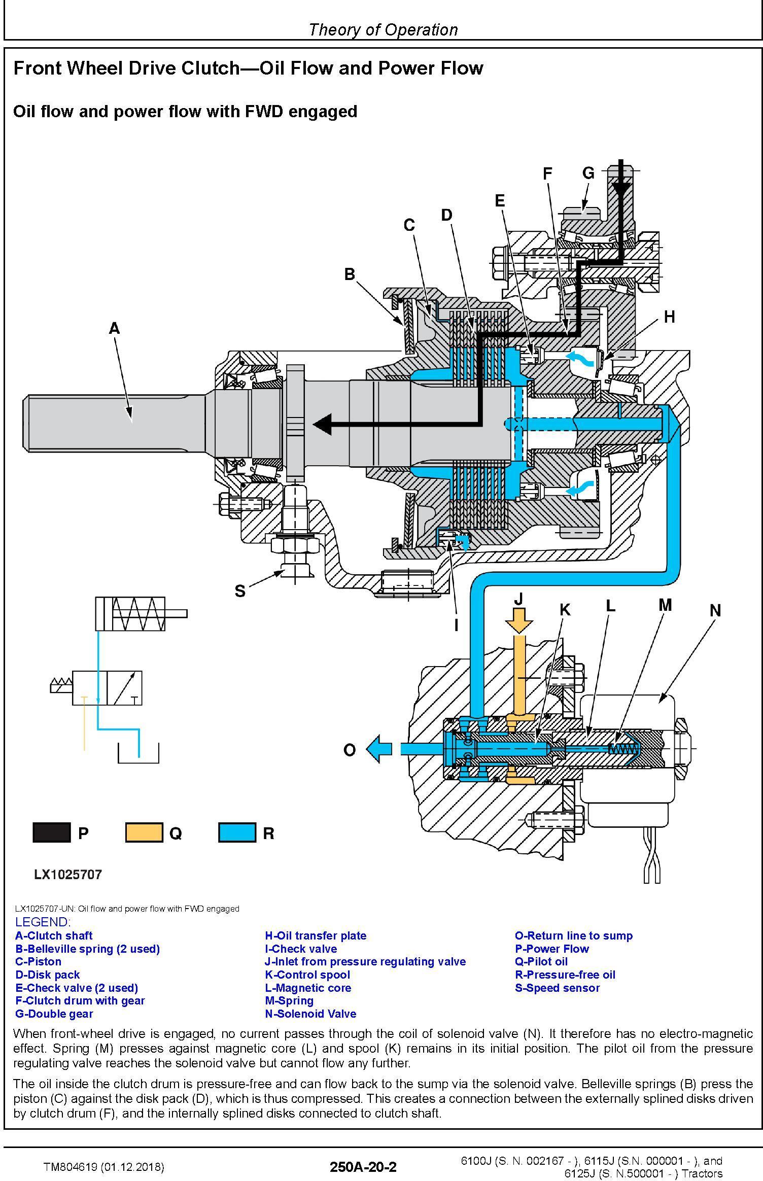John Deere 6100J, 6115J, 6125J Tractors Diagnostic Technical Service Manual (TM804619) - 2