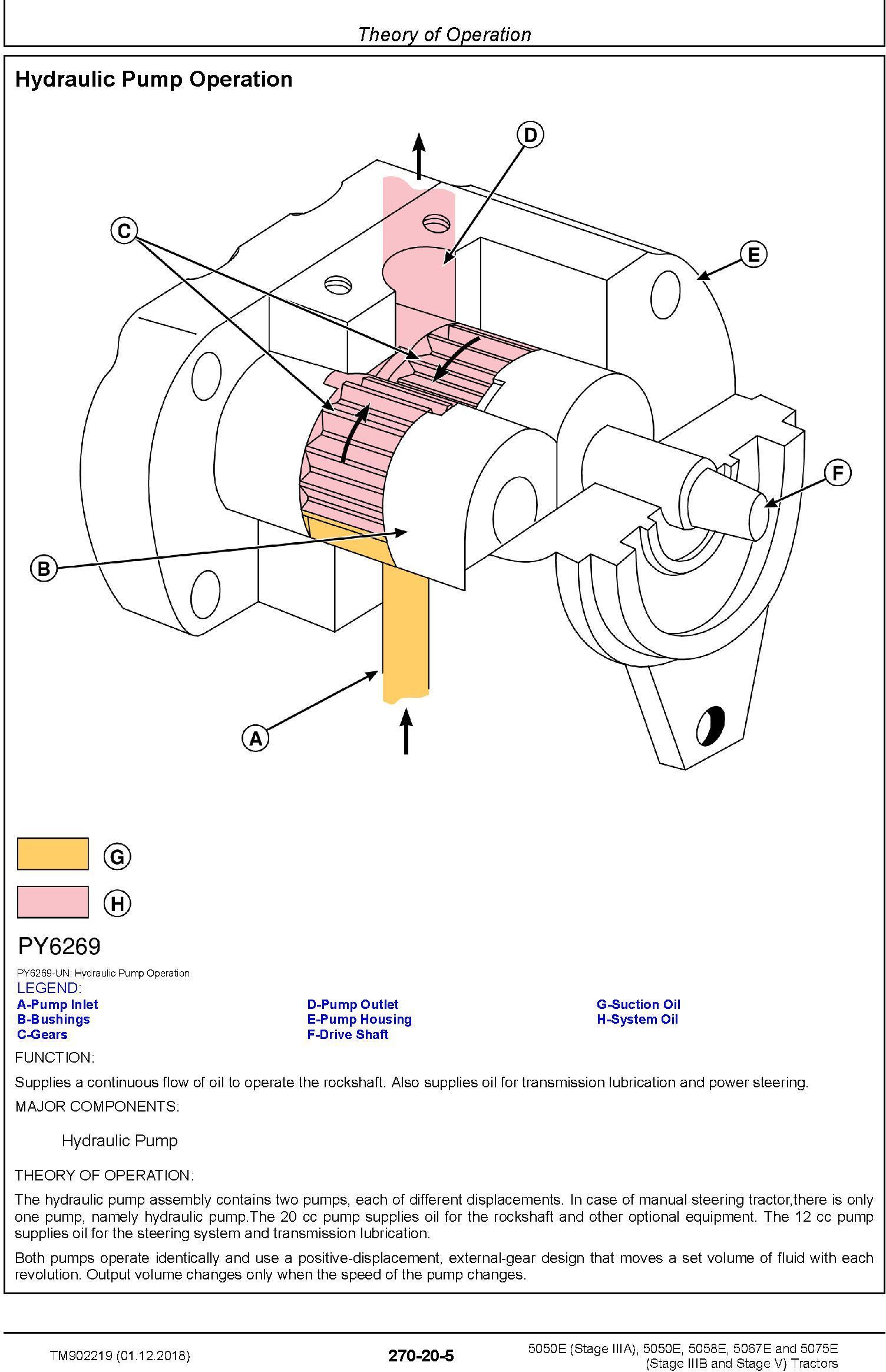 John Deere 5050E, 5050E, 5058E, 5067E, 5075E Tractors Diagnostic Technical Service Manual (TM902219) - 3