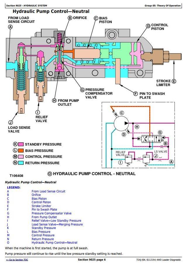 TM10232 - John Deere 724J (SN. 611219-) 4WD Loader Diagnostic, Operation and Test Service Manual - 3
