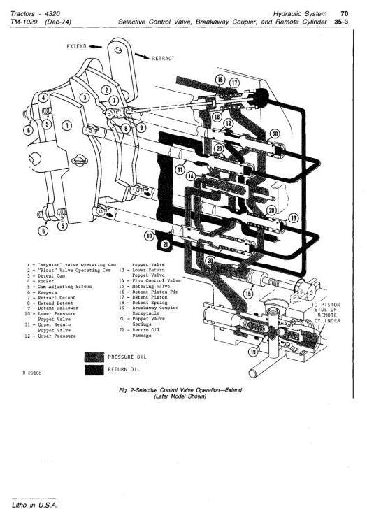 TM1029 - John Deere 4320 Tractors Diagnostic and Repair Technical Service Manual - 3