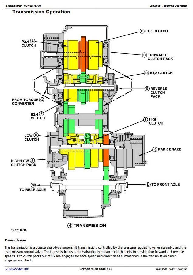 TM1454 - John Deere 4WD Loader 744E Diagnostic, Operation and Test Service Manual - 2