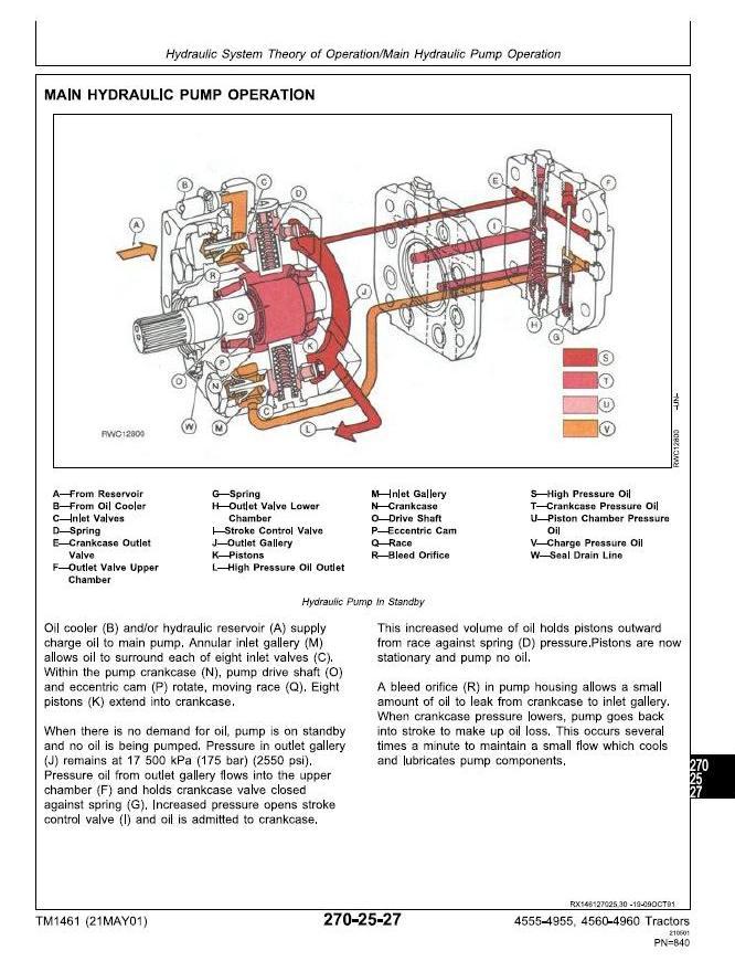 TM1461 - John Deere 4555, 4560, 4755, 4760, 4955, 4960 Tractors Diagnosis and Tests Service Manual - 2