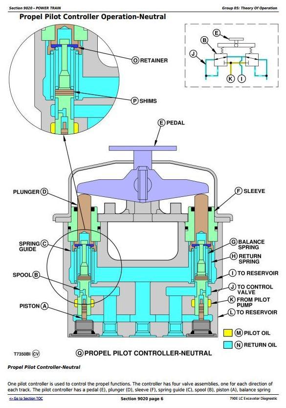 TM1506 - John Deere 790E LC Excavator Diagnostic, Operation and Test Service Manual - 2