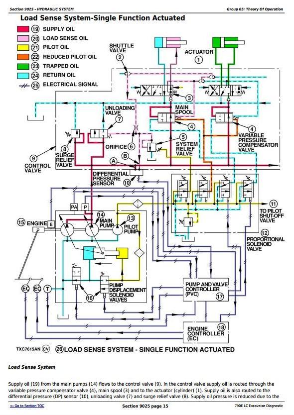TM1506 - John Deere 790E LC Excavator Diagnostic, Operation and Test Service Manual - 3